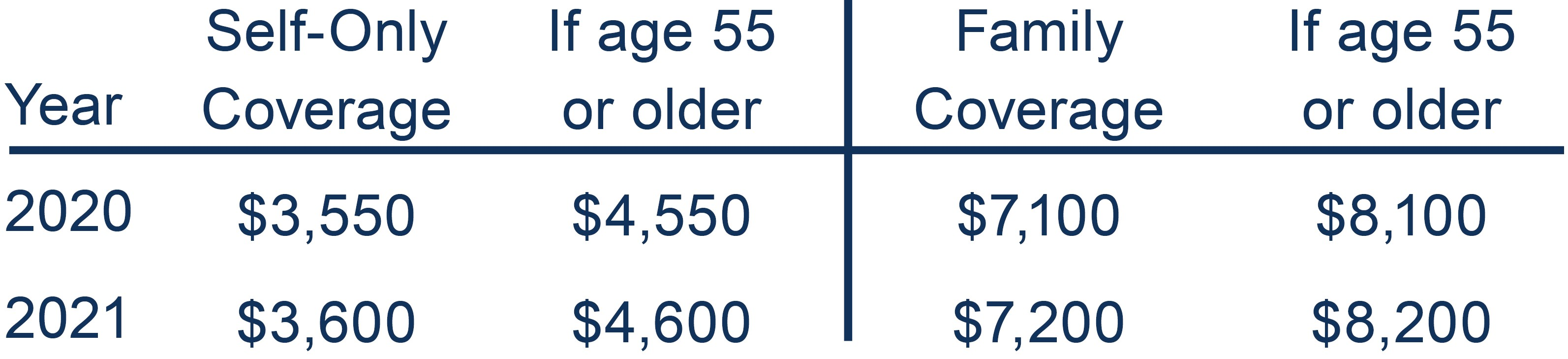 HSA Contribution limits. $3,600 self only coverage. $4,600 for 55 and older. $7,200 family coverage. $8,200 55 and older family coverage