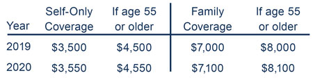 HSA Contribution limits. $3,550 self only coverage. $4,550 for 55 and older. $7,100 family coverage. $8,100 55 and older family coverage